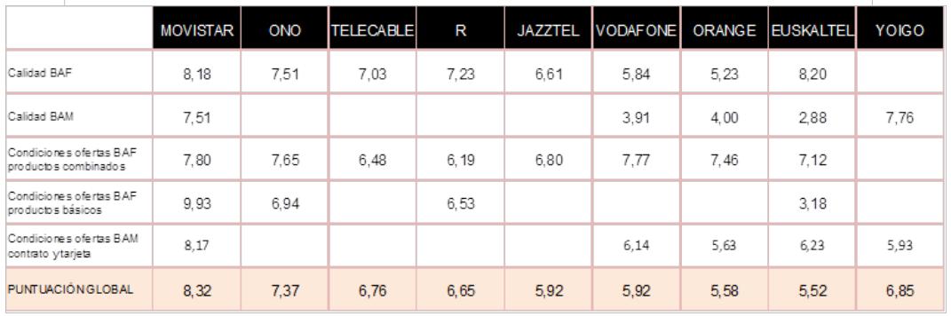 tabla puntuación global banda ancha