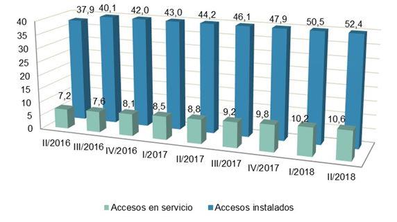 Evolución de accesos NGA