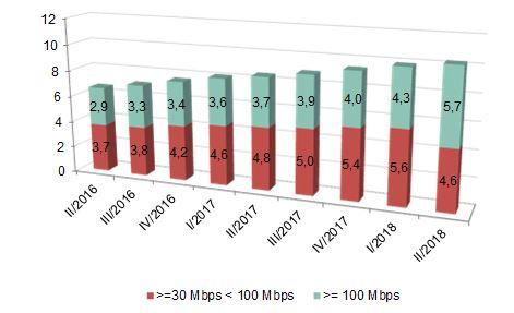 Líneas de banda ancha fija con 30 Mbps o más por rango de velocidad