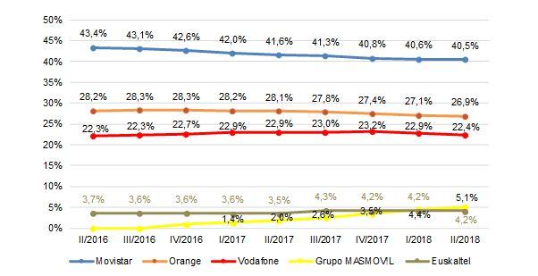 Cuotas de mercado por líneas de banda ancha fija
