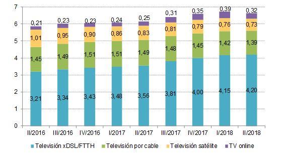 Evolución de los abonados de TV de pago (millones)