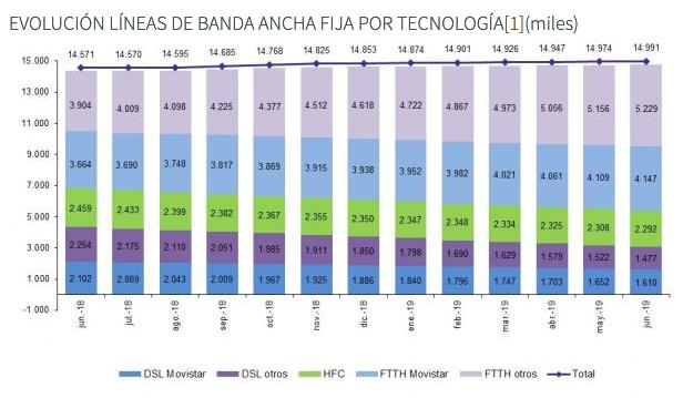Evolucion lineas de banda ancha fija por tecnologia