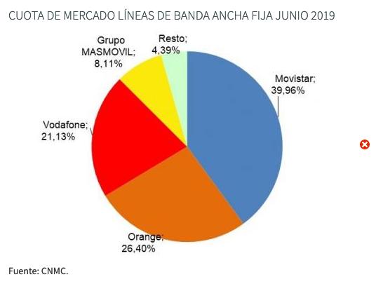 Cuota de mercado banda ancha fija junio 2019