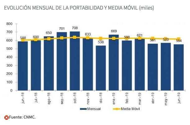 evolución mensual de la portabilidad y media movil (miles)