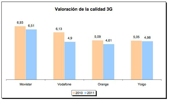 Calidad 3G
