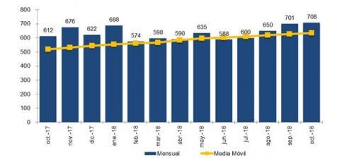 Graficos portabilidad EVOLUCIÓN MENSUAL DE LA PORTABILIDAD Y MEDIA MÓVIL octubre