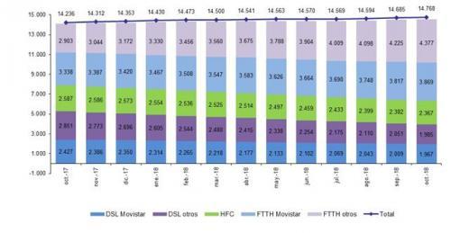 Graficos portabilidad EVOLUCIÓN LÍNEAS DE BANDA ANCHA FIJA POR TECNOLOGÍA OCTUBRE 2018 (miles)
