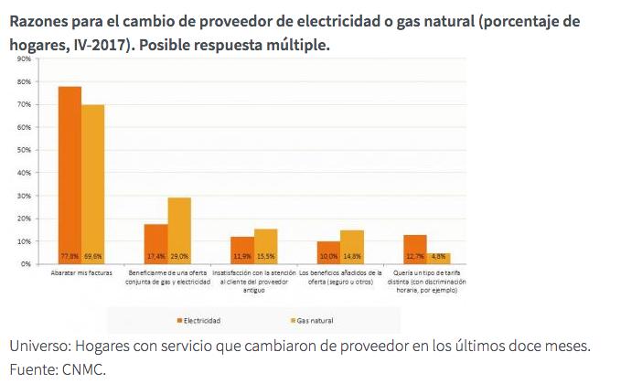 Grafico Razones cambio de operador electricidad o gas natural