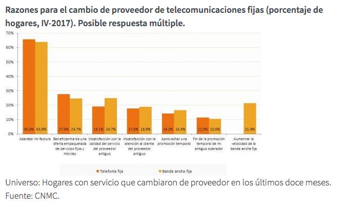 Grafico Razones cambio de operador teleconunicaciones fijas