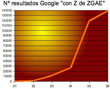 Gráfica Creciemiento Numero de resultados en Google de 'Con Z de ZGAE'