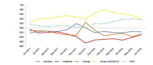 Evolución mensual del saldo neto de portabilidad móvil por operador (miles)