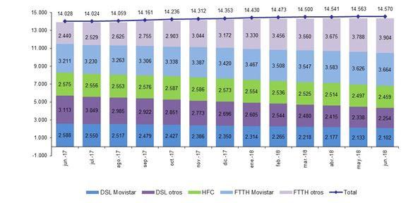 Evolución líneas de banda ancha fija por tecnología (miles)