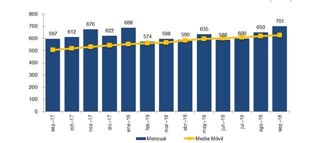 gráfico EVOLUCIÓN MENSUAL DE LA PORTABILIDAD Y MEDIA MÓVIL (miles)