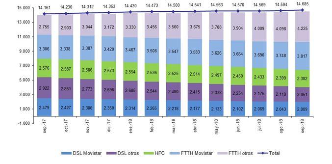 gráfico EVOLUCIÓN LÍNEAS DE BANDA ANCHA FIJA POR TECNOLOGÍA (miles)