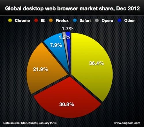 Mercado de navegadores web en 2012